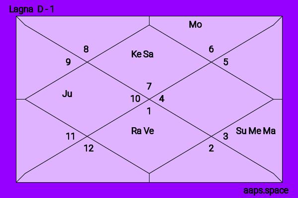 Arjun Kapoor Birth Chart | Aaps.space